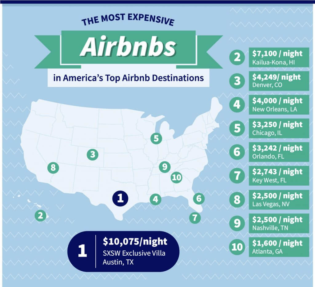 How do the Most Expensive Airbnb's Show Off